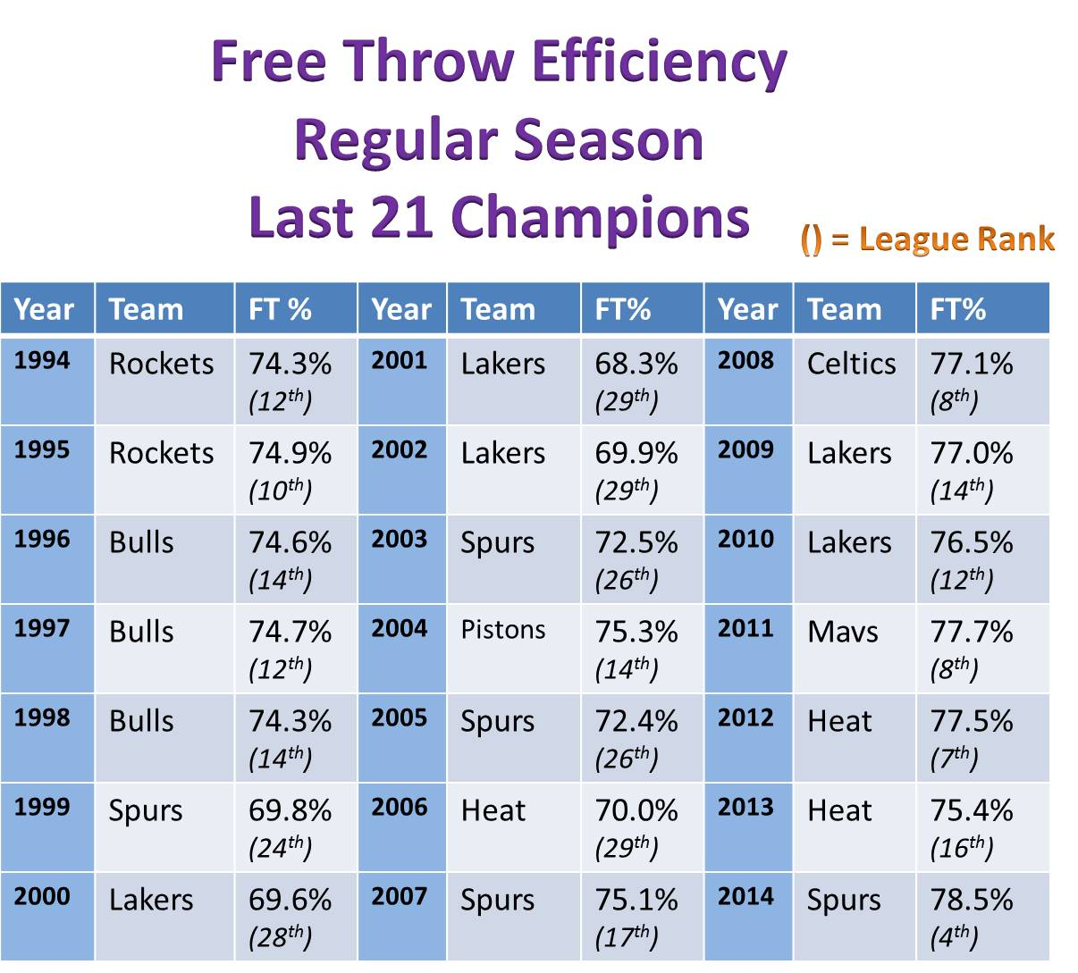 best free throw percentage in nba this year